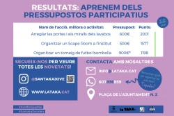 Pressupostos participatius 2021